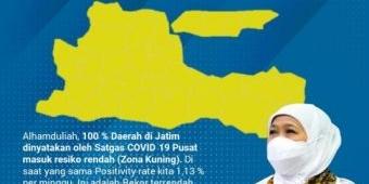 Jatim 100% Zona Kuning, 21 Kabupaten/Kota Level 1 dan 17 Kabupaten/Kota Level 2