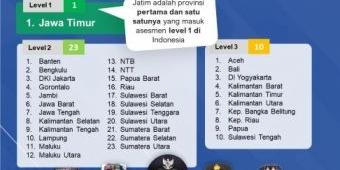 Jatim, Provinsi Pertama Level 1, Inilah Daftar 10 Kabupaten dan Kota Level 1