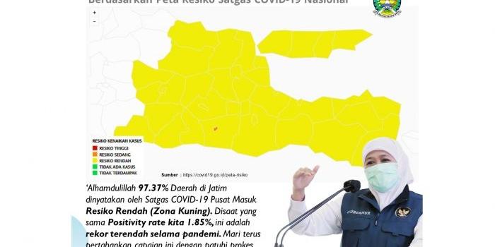 positivity-rate-jatim-1-85-terendah-selama-pandemi-37-kabupatenkota-masuk-zona-kuning
